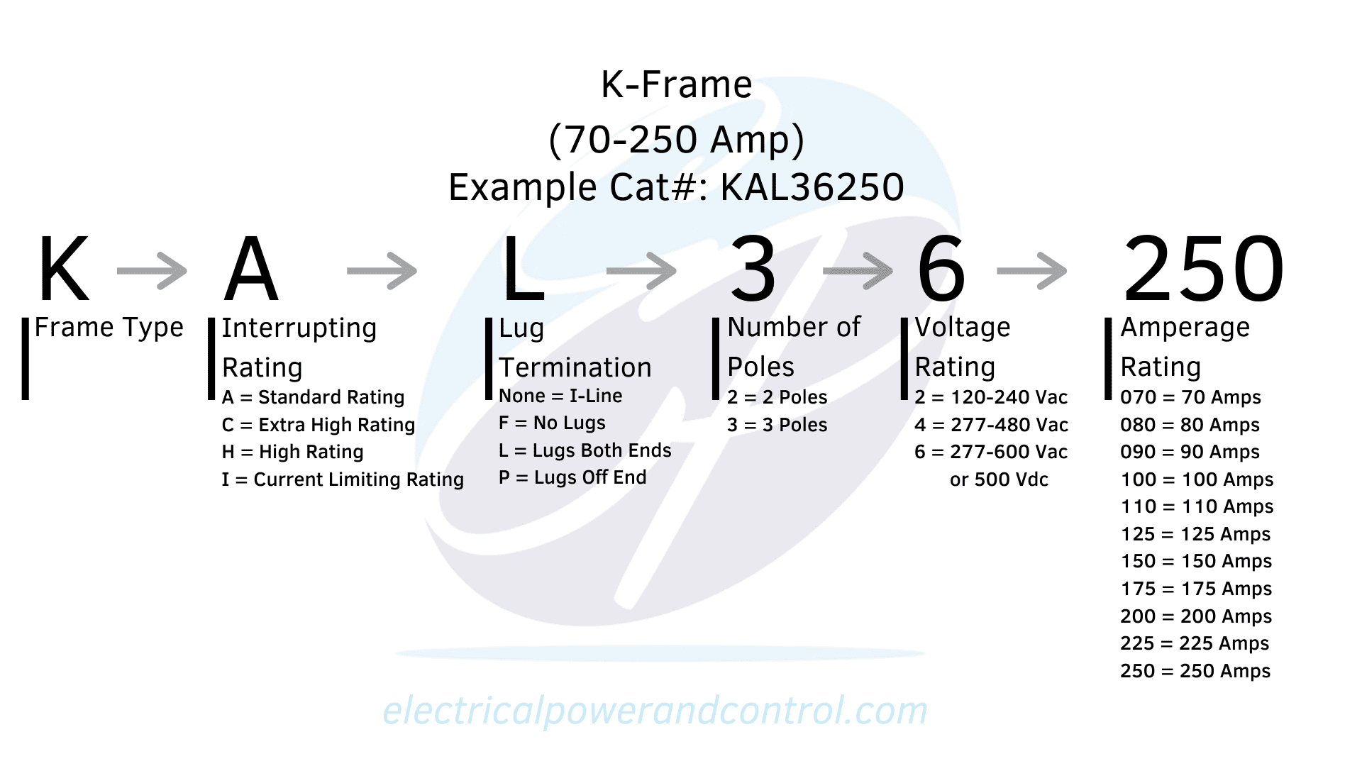 K-Frame Chart/Diagram