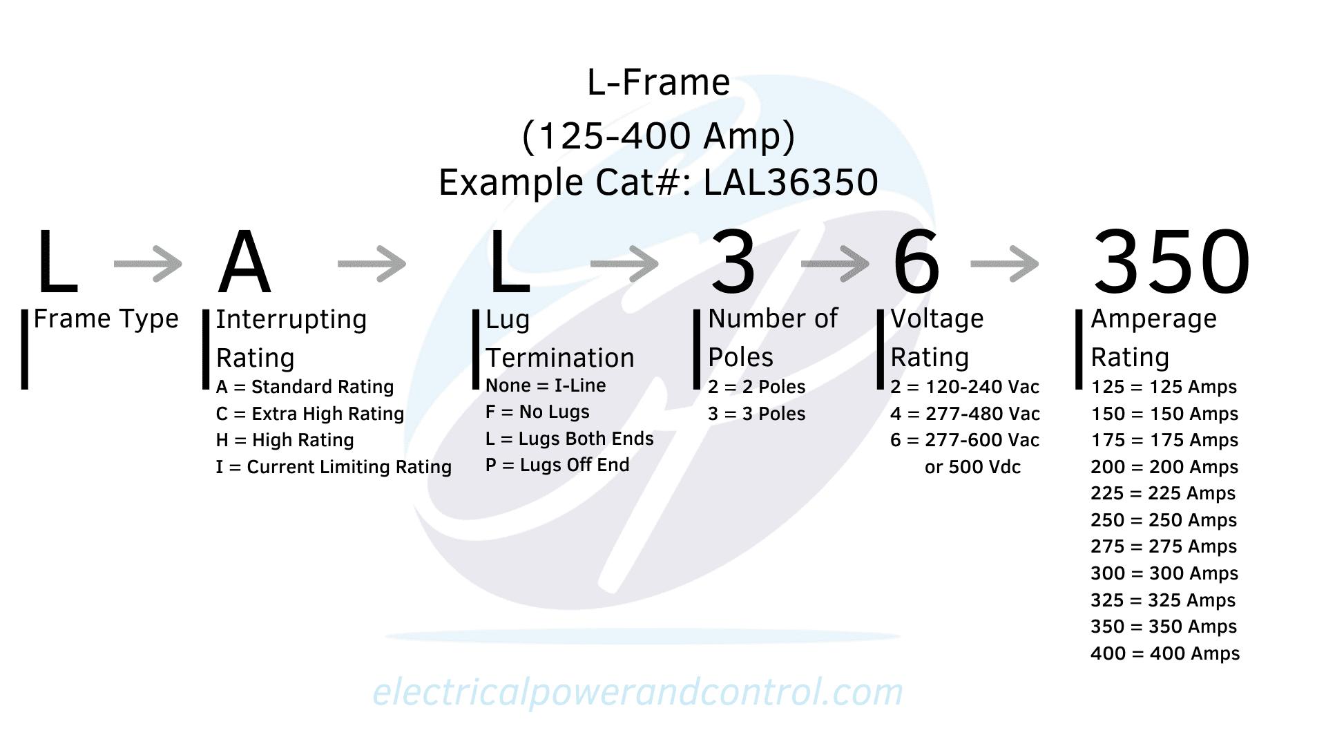 L-Frame Chart/Diagram